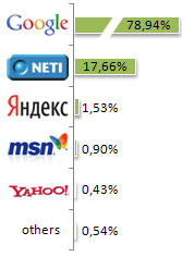 Search Engine Market Share Estonia