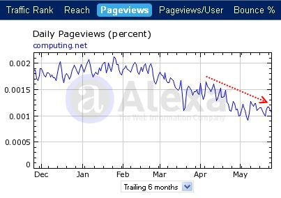 computing.net statistika pageviews