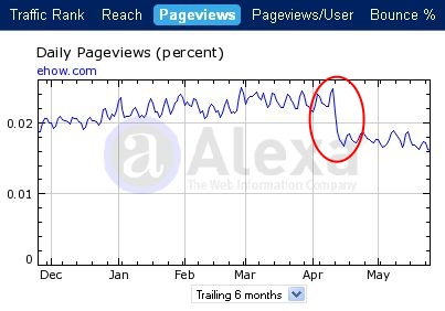 ehow statistika pageviews