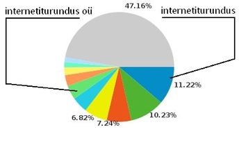 internetiturundus oü vs internetiturundus website traffic veebiliiklus