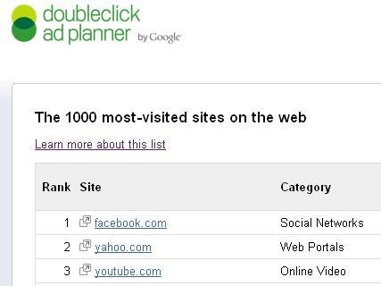 the 1000 most visited sites on the web top 3