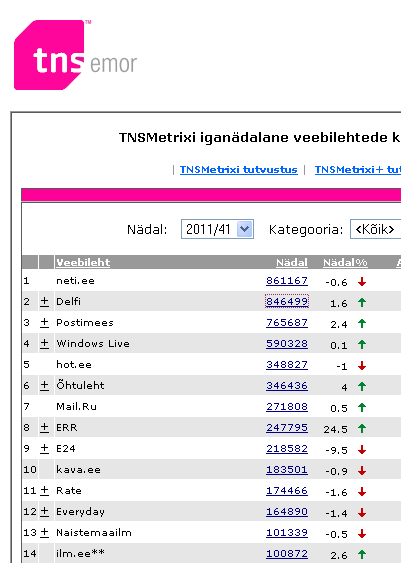 tns metrix estonia sites top 15