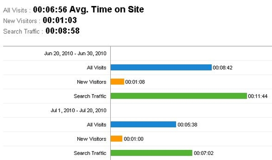 search traffic time on site